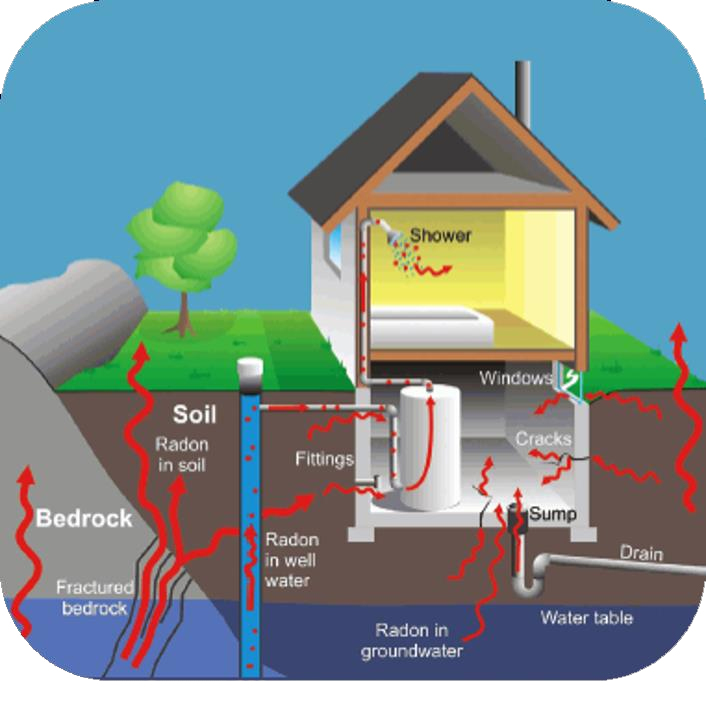 radon radon measurement by cottage to castle home inspection services radian diagram at bayanpartner.co